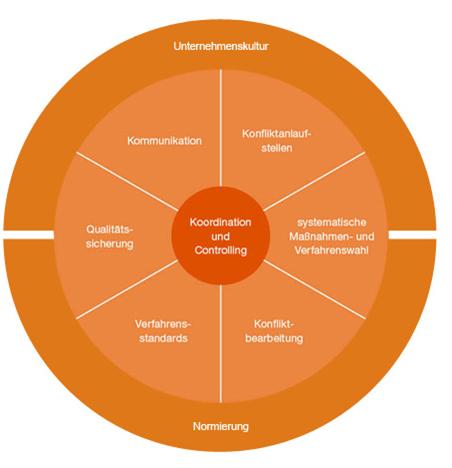 Viadrina-Komponentenmodell